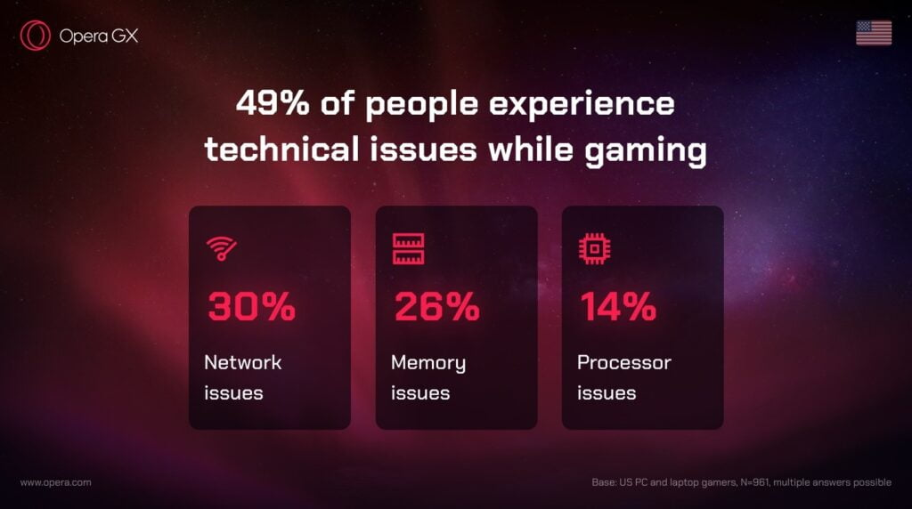 memory issues while gaming - a report by opera