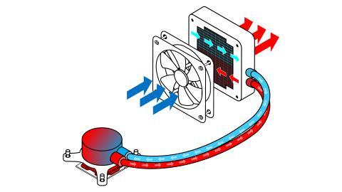 How CPU liquid cooling works